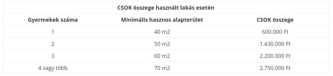 CSOK összege használt lakás esetén