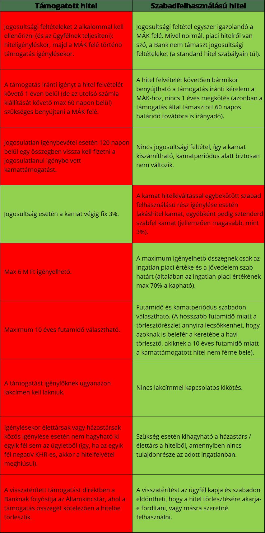 Támogatott vs szabadfelhasználású hitel